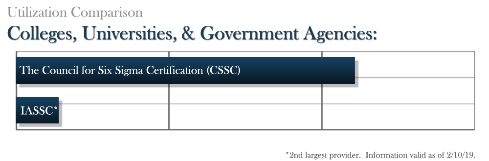 The Council for Six Sigma Certification - Official Industry Standard